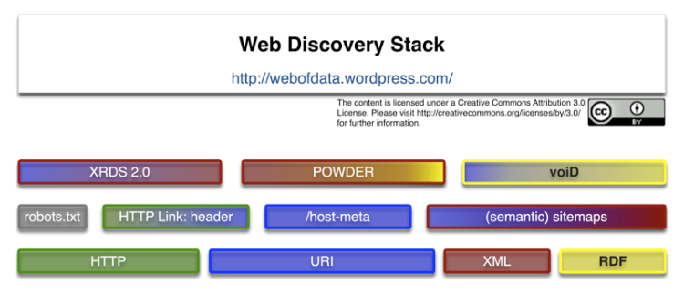 Web Discovery Stack, v1, 2009-02-14