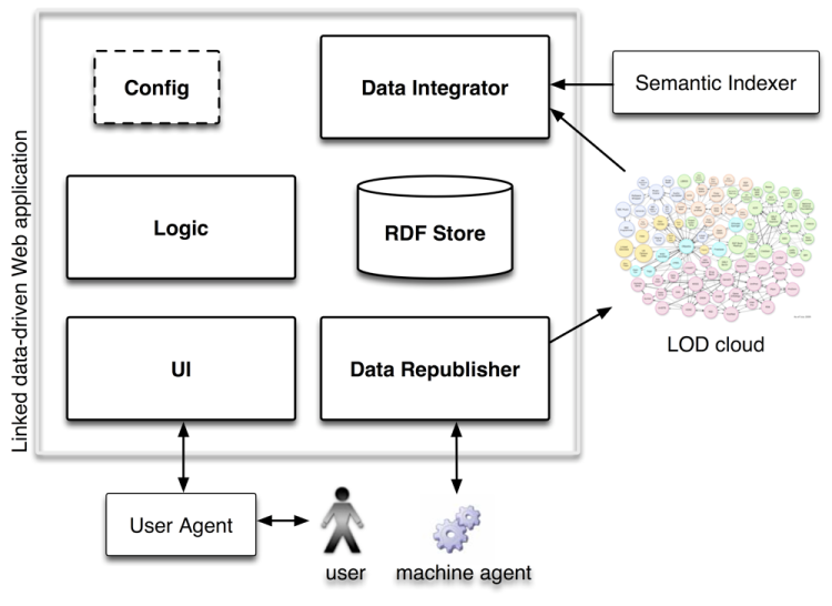 A concept of linked data-driven Web applications