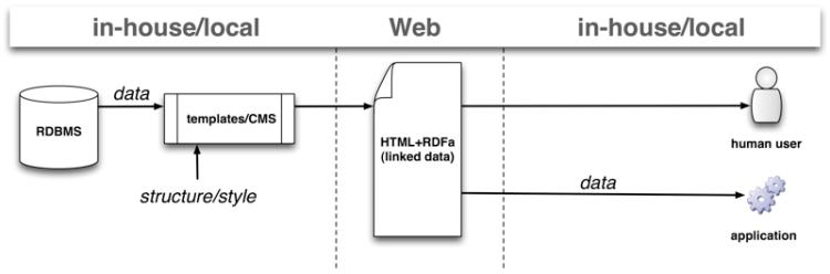 wod-data-lifecycle