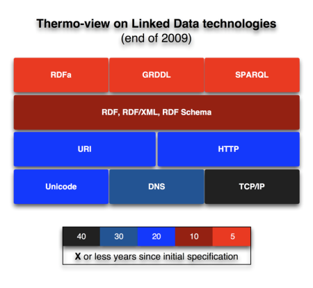 Thermo-view on Linked Data technologies (end of 2009)